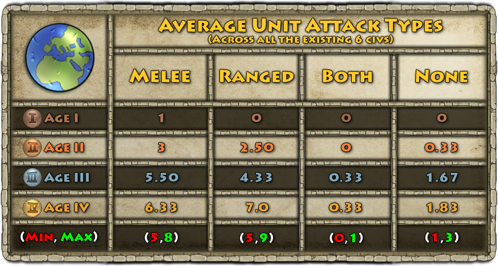 Chart_1_-_Average_Unit_Attack_Types.png