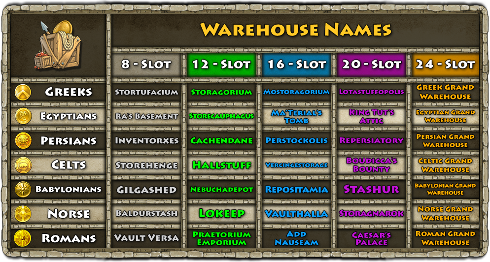 Chart_1_-_Warehouse_Names_List.png