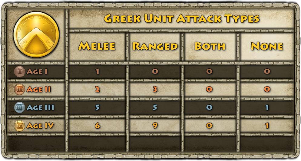 Chart_2_-_Greek_Unit_Attack_Types.png