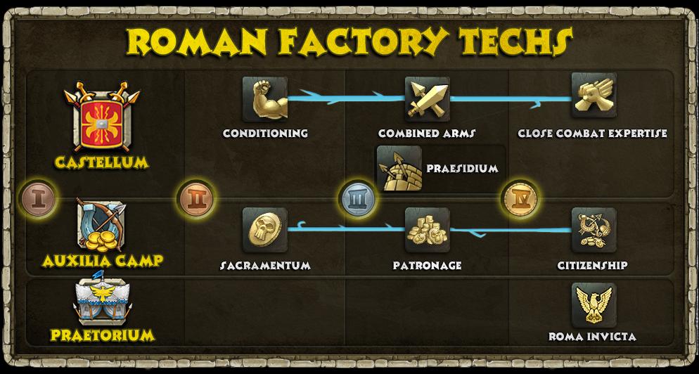 Roman_Factory_Techs.png