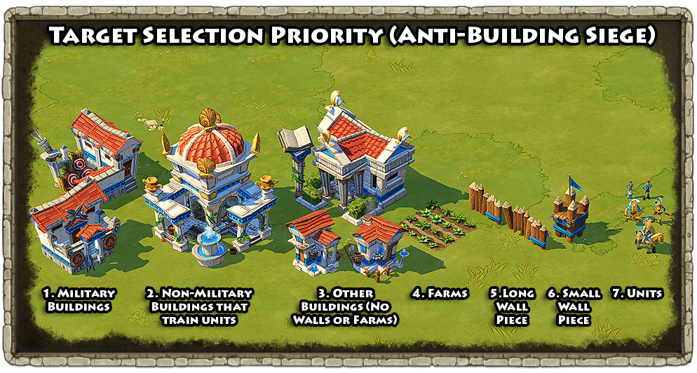 Target_Selection_Priority_Anti_Building.png