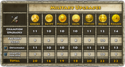 Military_Upgrades_Comparison.png